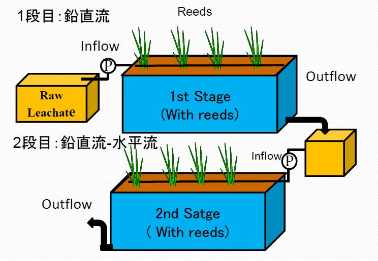 2段式ハイブリット型人工湿地