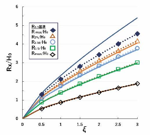代表遡上高の比較(点線実験式と実線理論式)