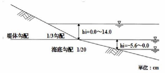 模型堤体概略図